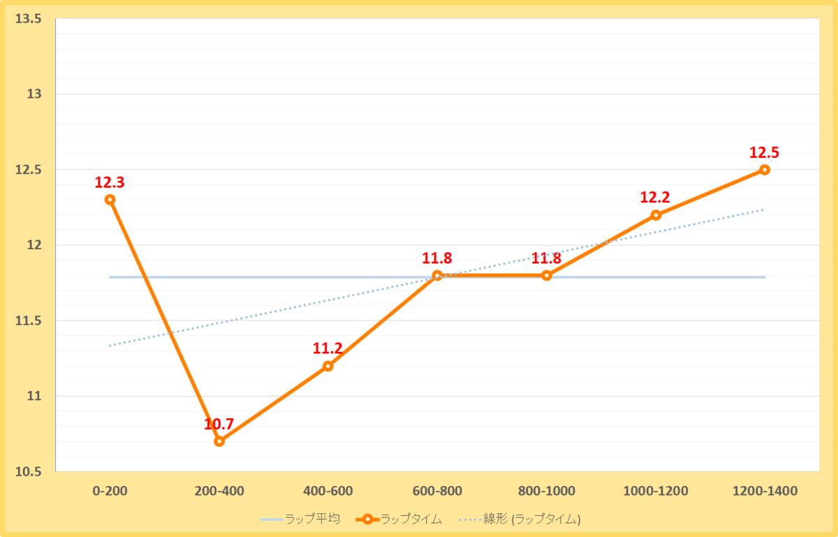 コーラルステークス2020年のラップタイム表