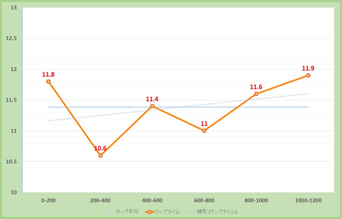 春雷ステークス2020年のラップタイム表