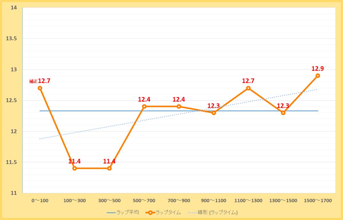 吾妻小富士ステークス2020年のラップタイム表
