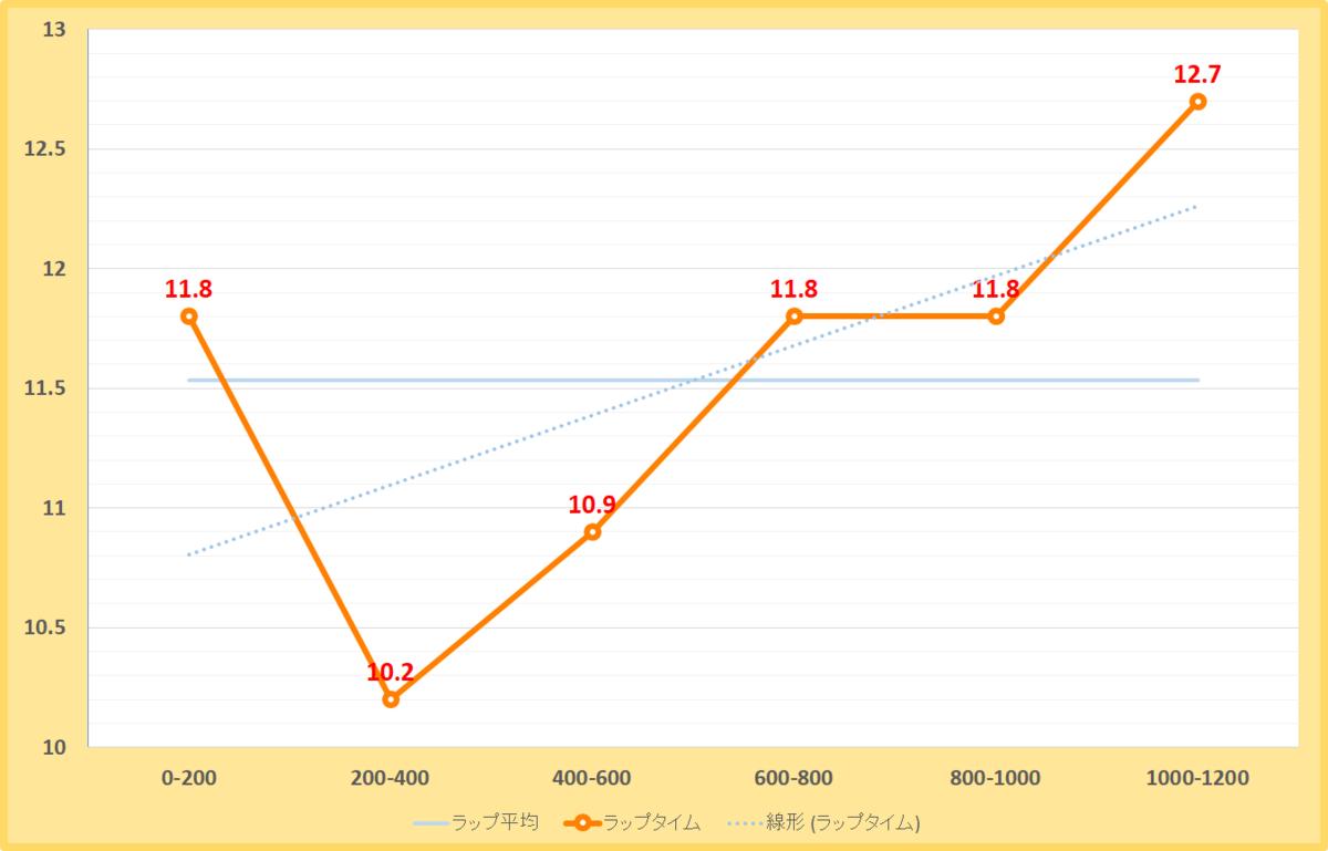 京葉ステークス2020年のラップタイム表