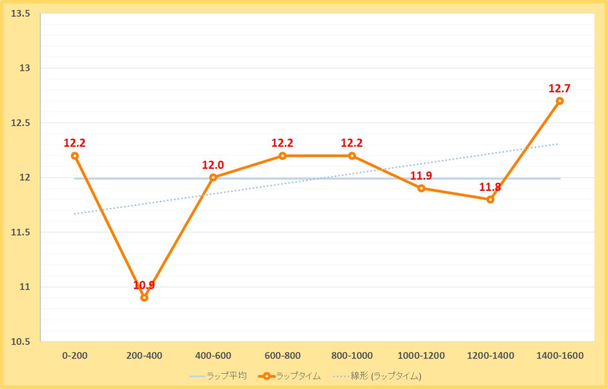 オアシスステークス2020年のラップタイム表