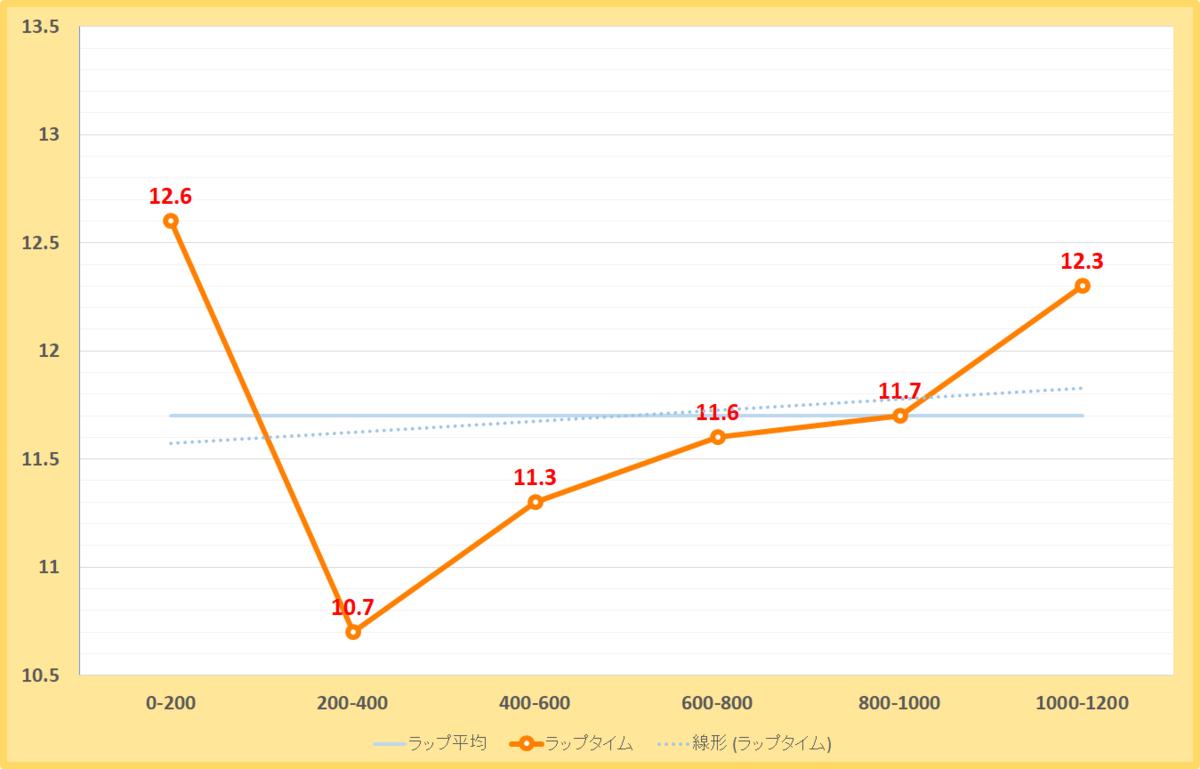 天王山ステークス2020年のラップタイム表