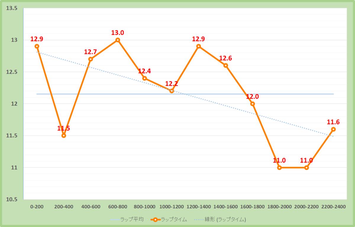 メトロポリタンステークス2020年のラップタイム表