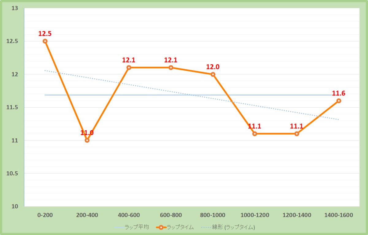 谷川岳ステークス2020年のラップタイム表