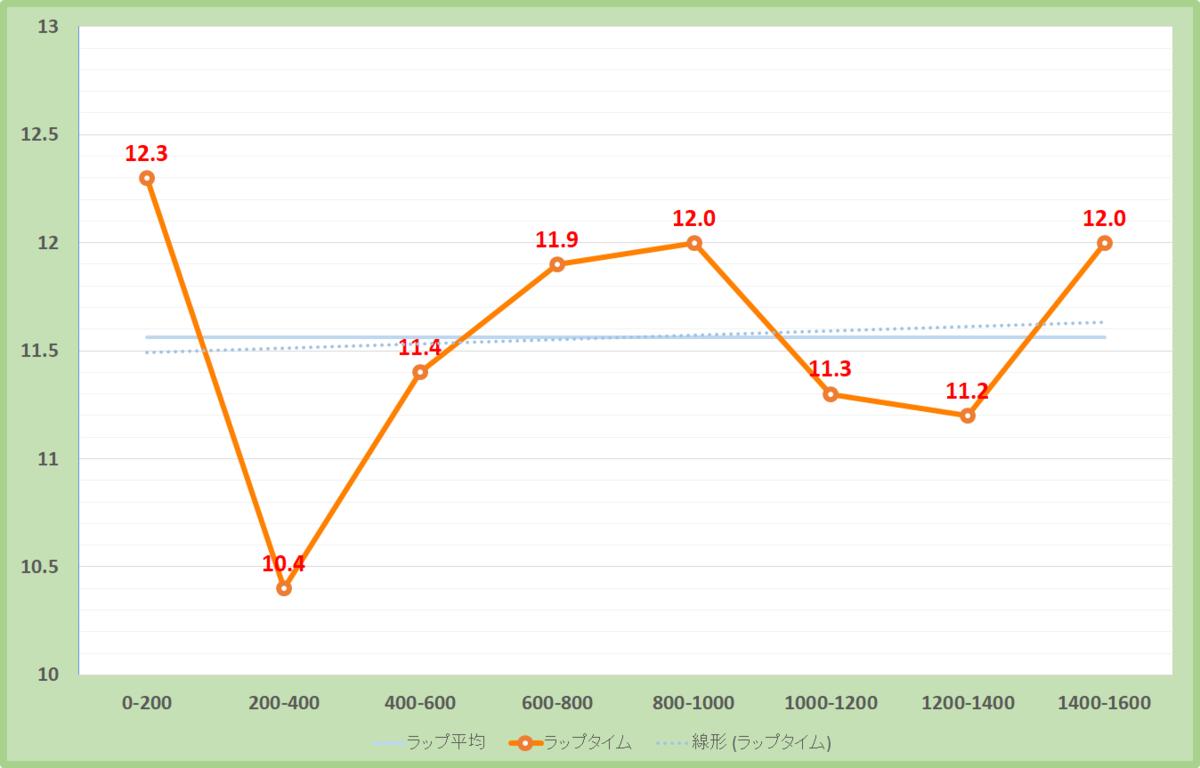 NHKマイルカップ2020年のラップタイム表