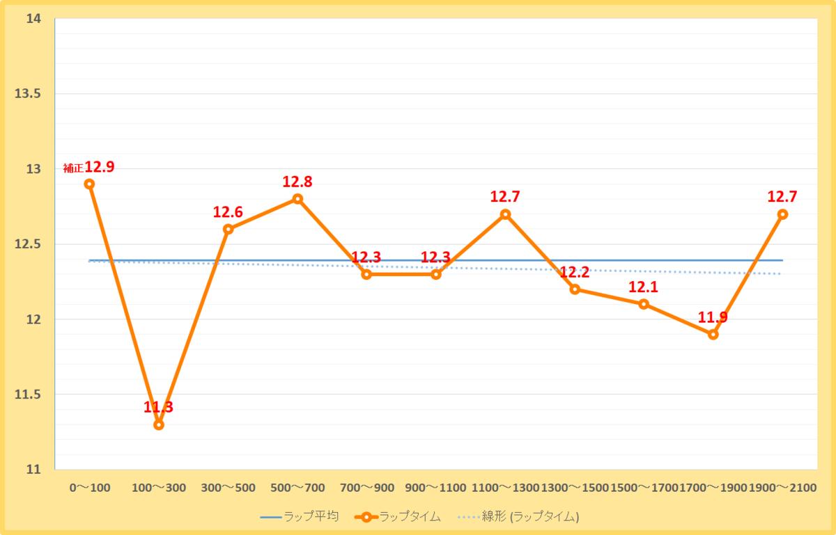 ブリリアントステークス2020年のラップタイム表
