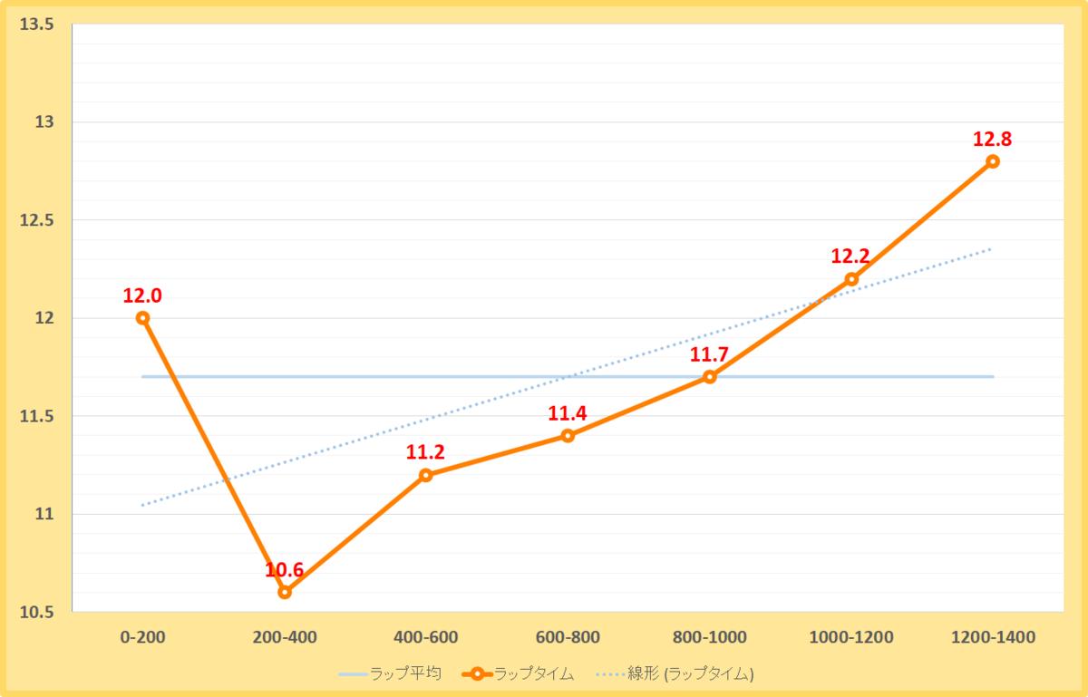 栗東ステークス2020年のラップタイム表