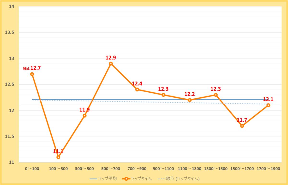 平安ステークス2020年のラップタイム表