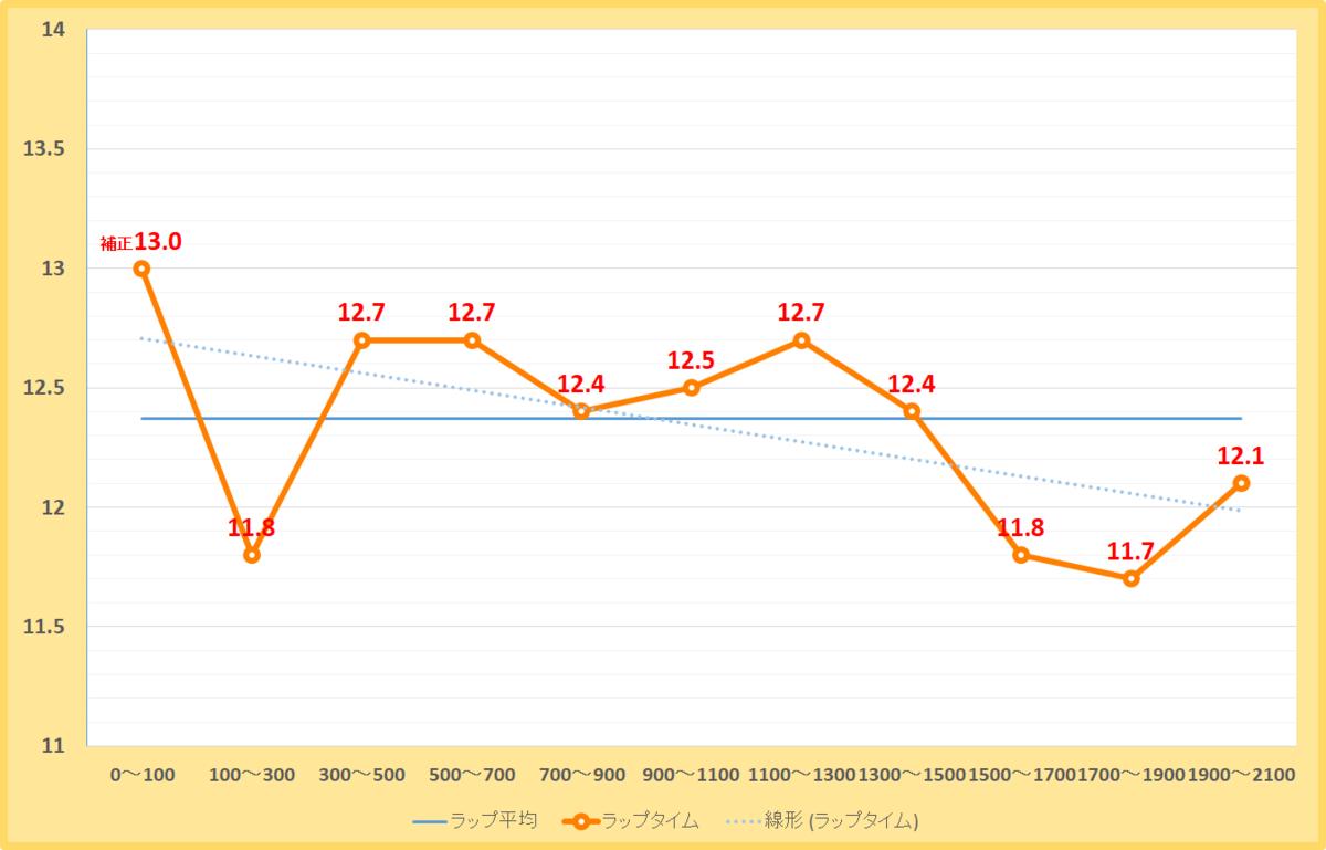 スレイプニルステークス2020年のラップタイム表