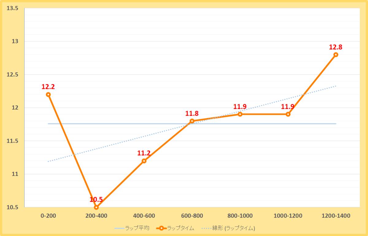 天保山ステークス2020年のラップタイム表