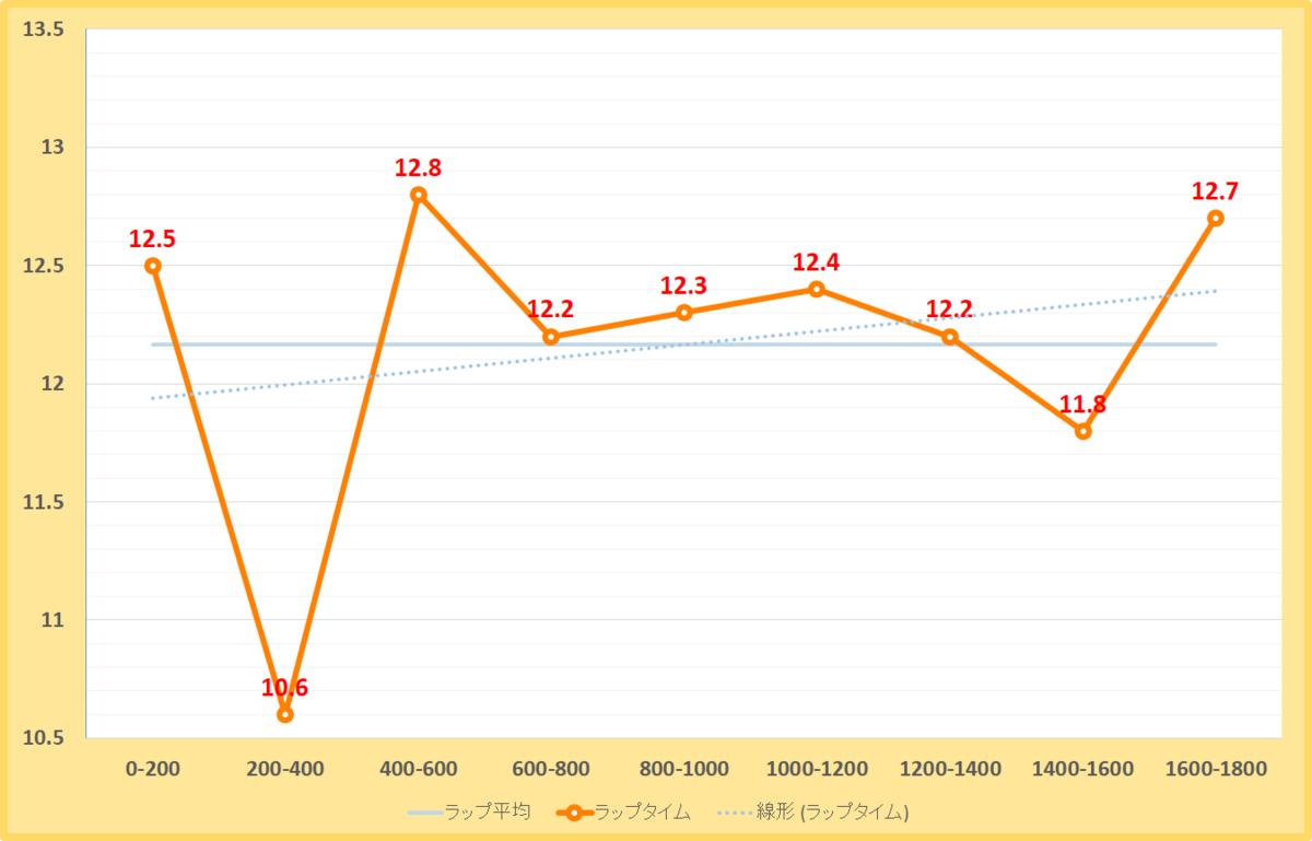 三宮ステークス2020年のラップタイム表