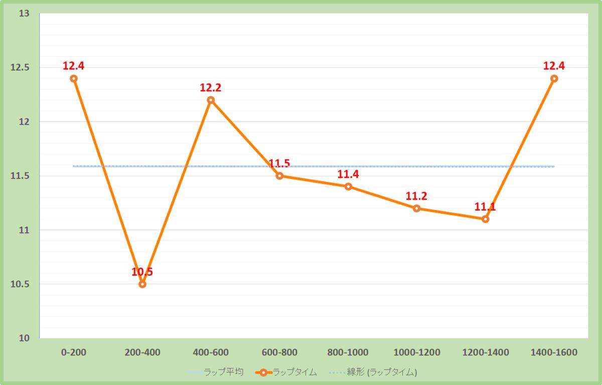 米子ステークス2020年のラップタイム表