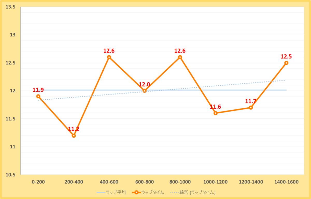 アハルテケステークス2020年のラップタイム表
