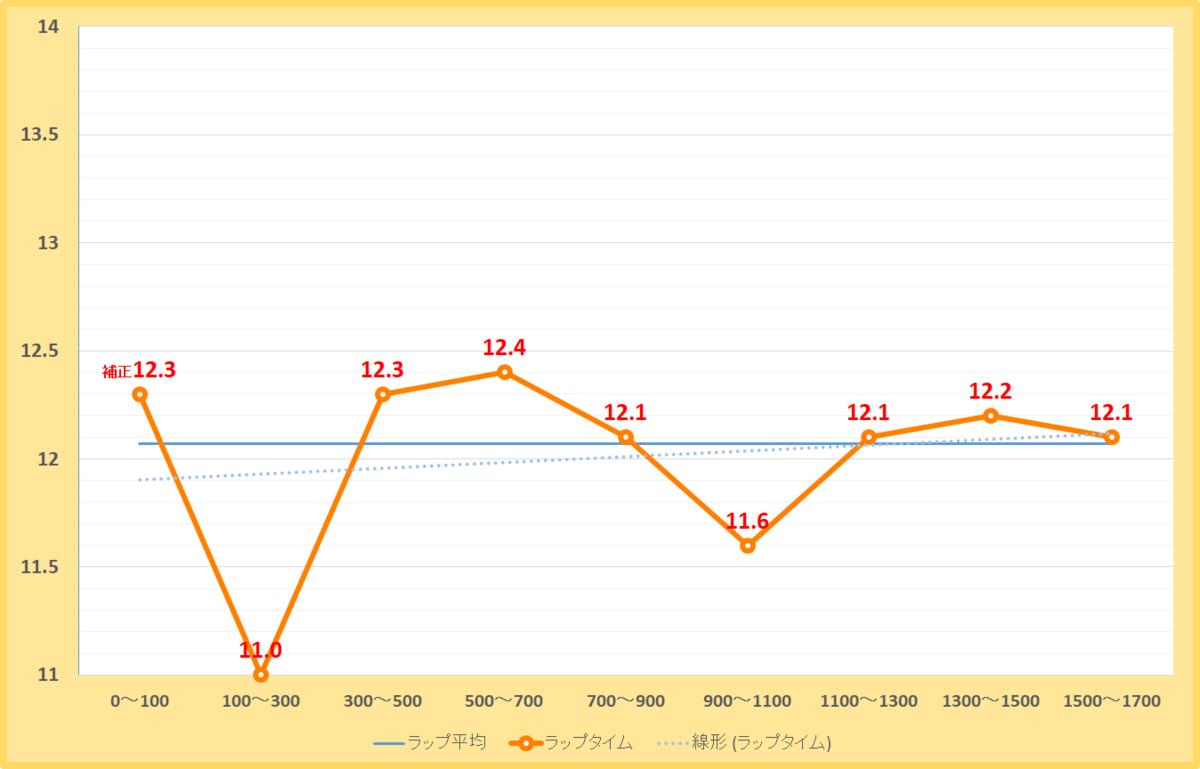 大沼ステークス2020年のラップタイム表