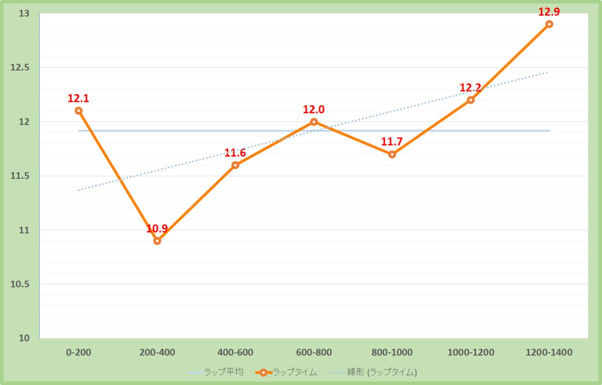 パラダイスステークス2020年のラップタイム表