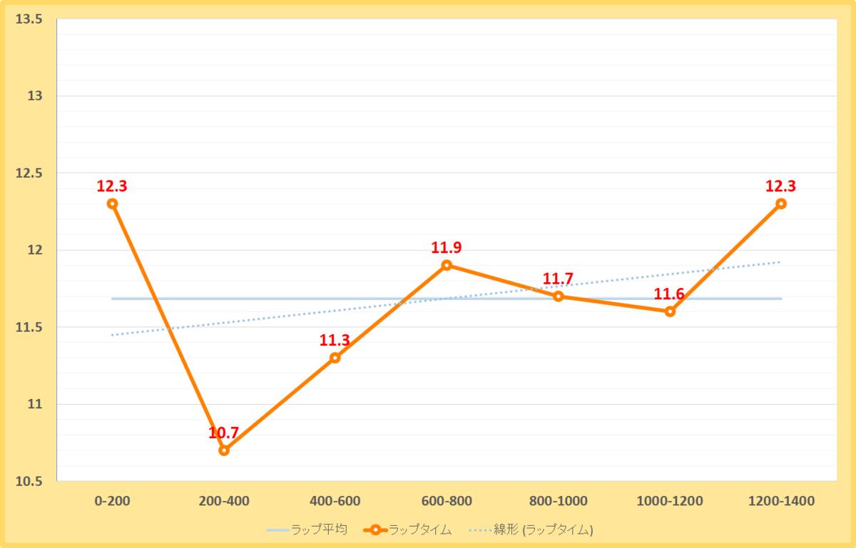 プロキオンステークス2020年のラップタイム表