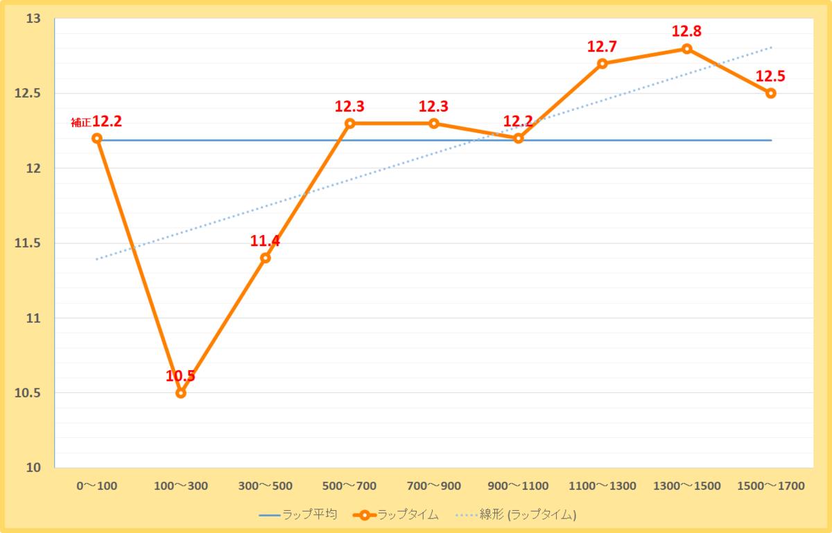 マリーンステークス2020年のラップタイム表