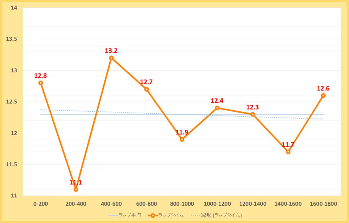 ジュライステークス2020年のラップタイム表