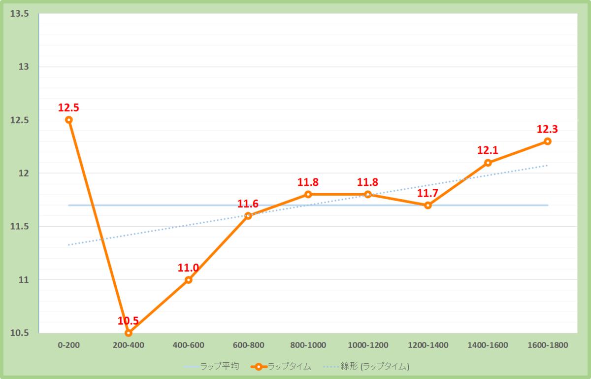 関越ステークス2020年のラップタイム表