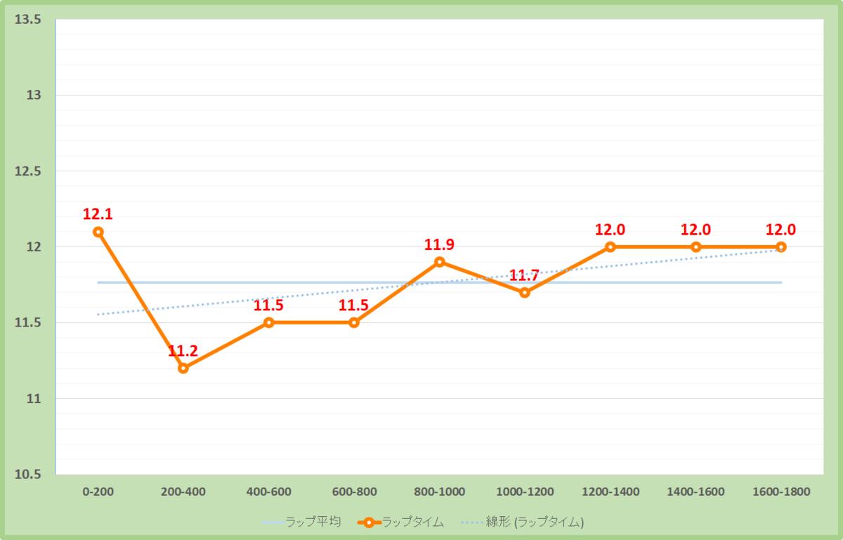 クイーンステークス2020年のラップタイム表