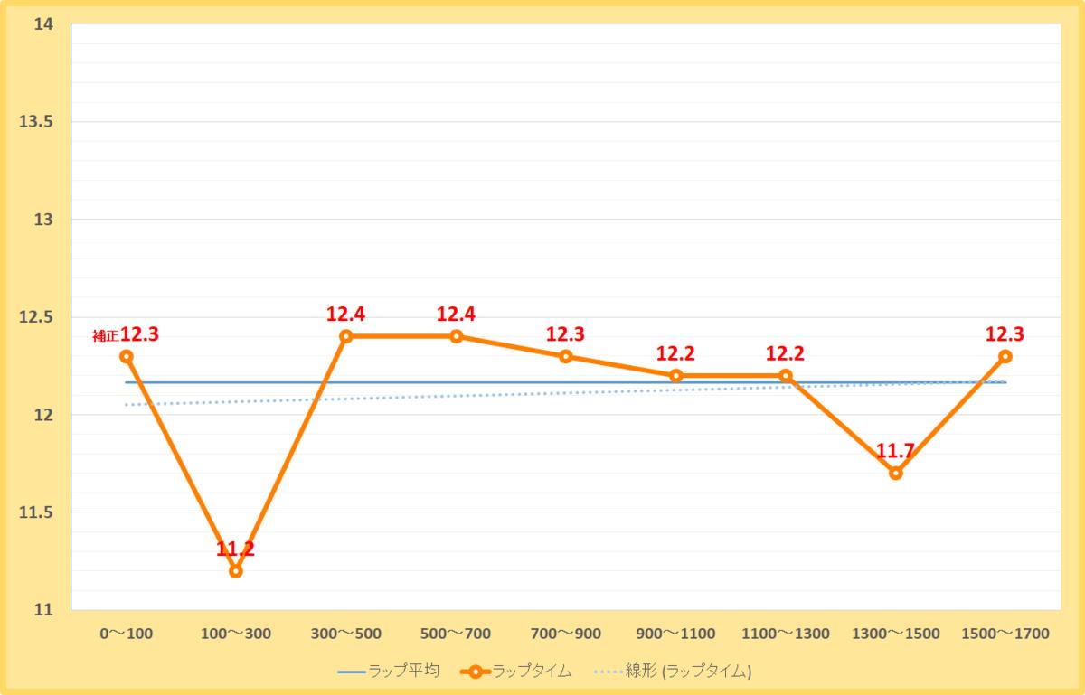 エルムステークス2020年のラップタイム表