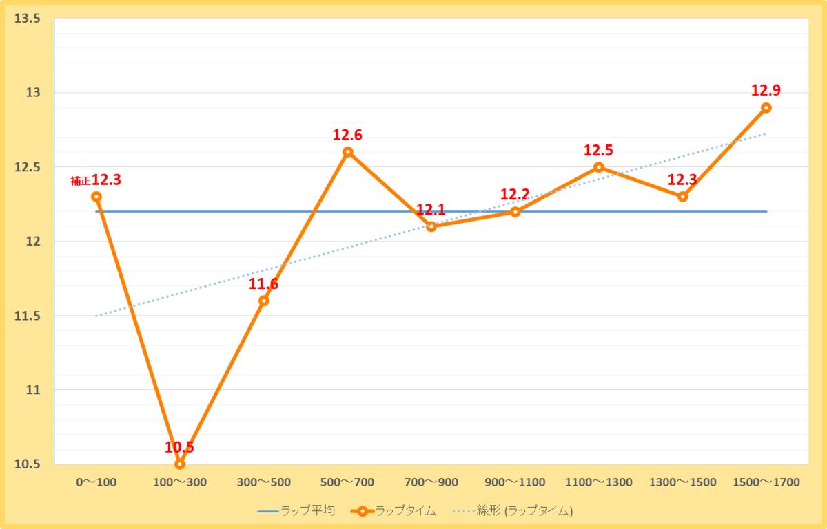 阿蘇ステークス2020年のラップタイム表