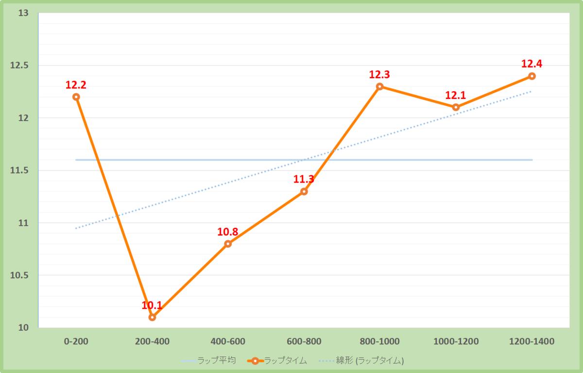 朱鷺ステークス2020年のラップタイム表
