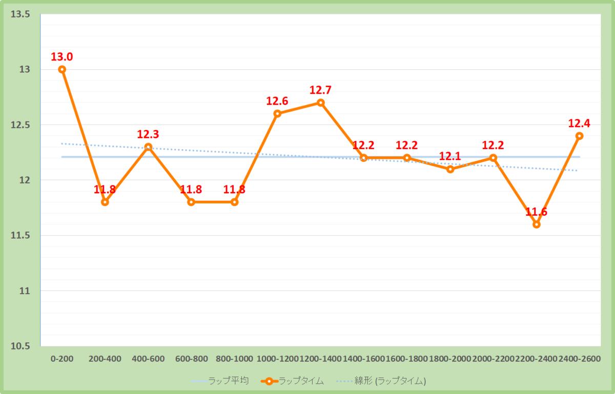 丹頂ステークス2020年のラップタイム表