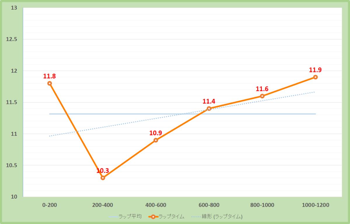 セントウルステークス2020年のラップタイム表