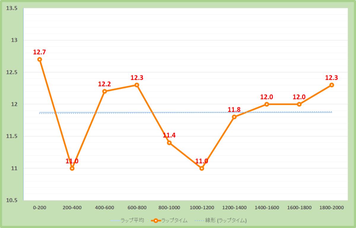 ケフェウスステークス2020年のラップタイム表