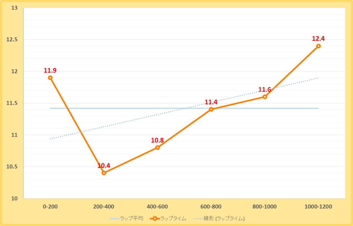 ながつきステークス2020年のラップタイム表