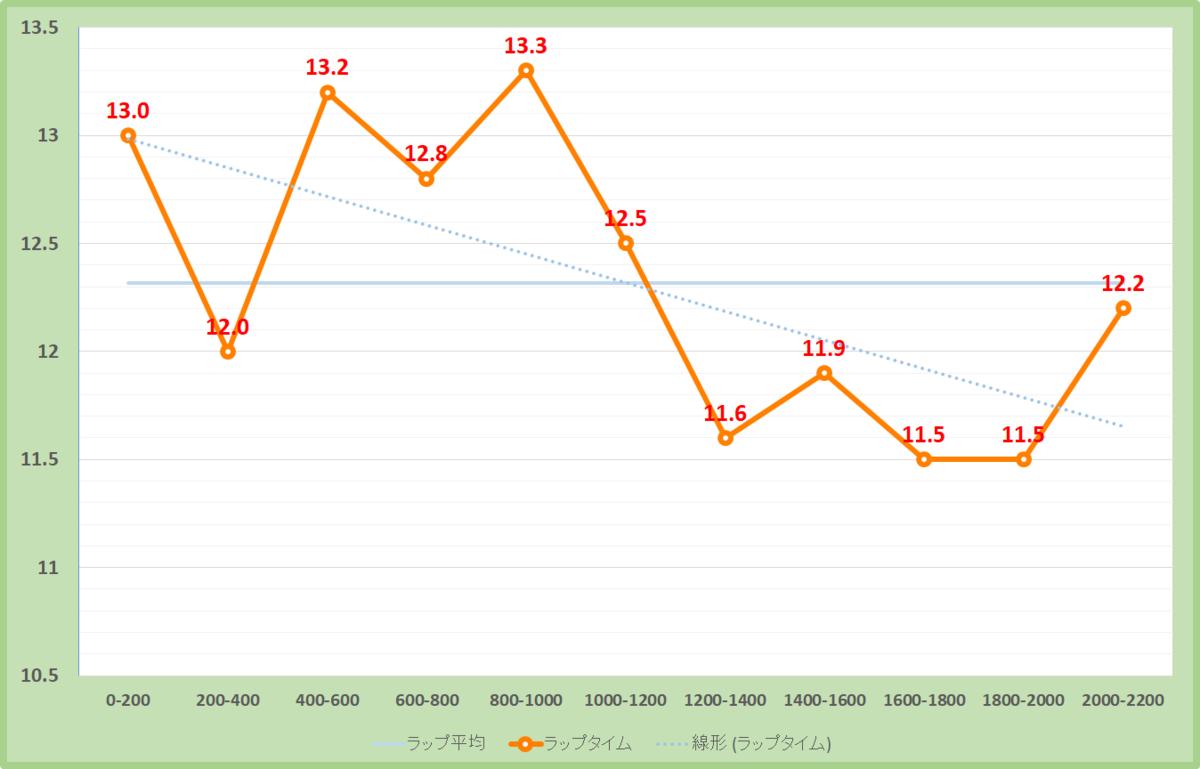 オールカマー2020年のラップタイム表