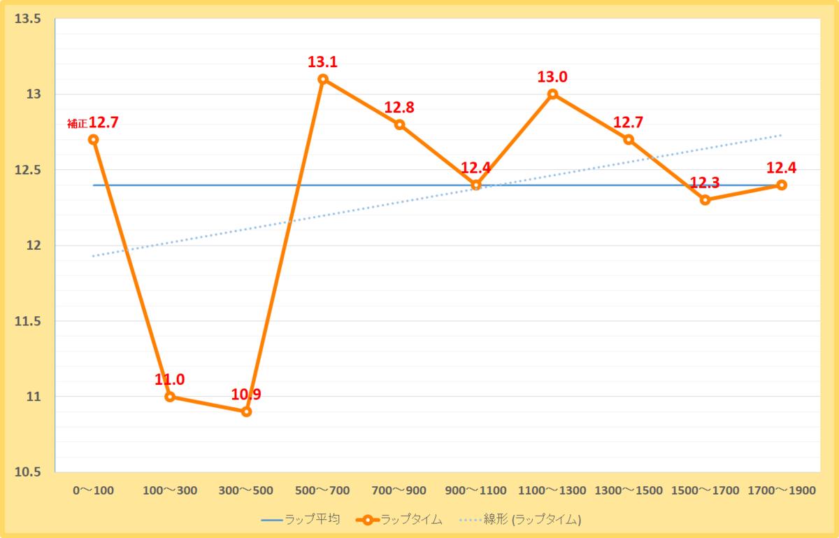 シリウスステークス2020年のラップタイム表