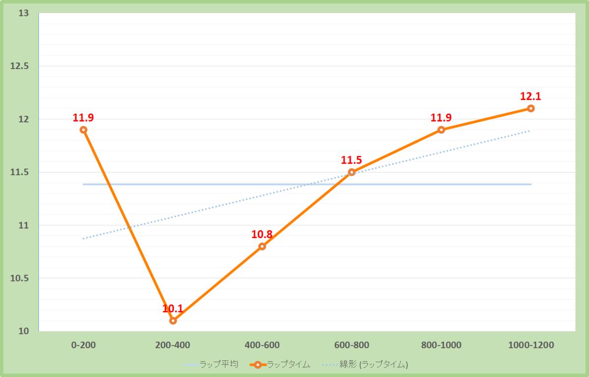 スプリンターズステークス2020年のラップタイム表