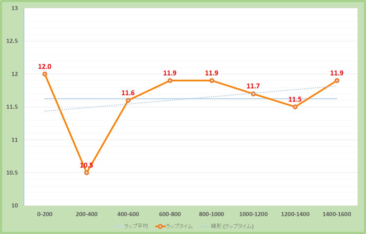 ポートアイランドステークス2020年のラップタイム表