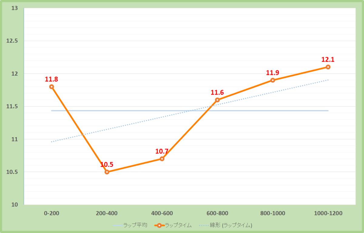 オパールステークス2020年のラップタイム表