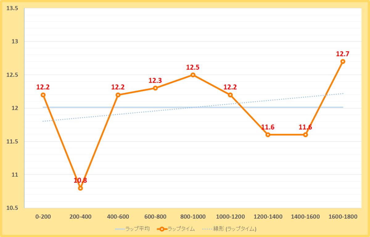 太秦ステークス2020年のラップタイム表