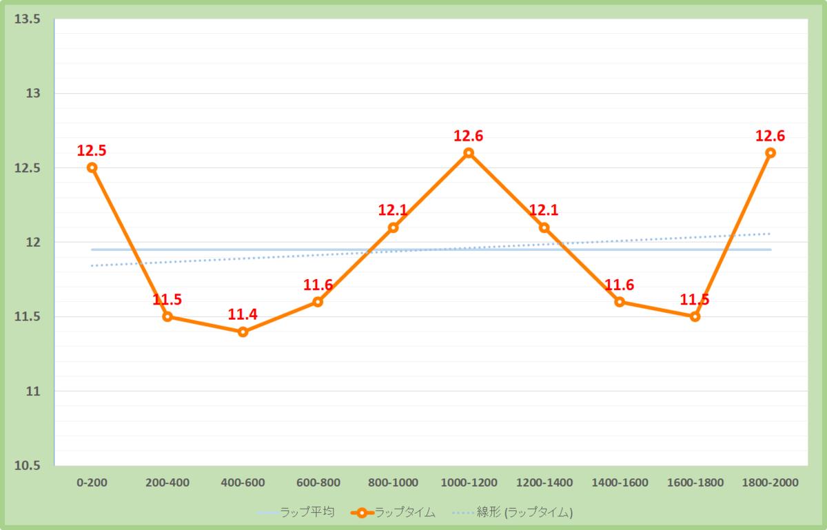 オクトーバーステークス2020年のラップタイム表