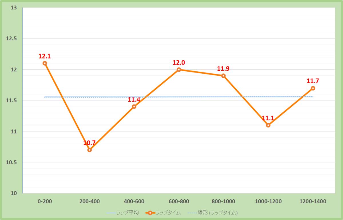 信越ステークス2020年のラップタイム表