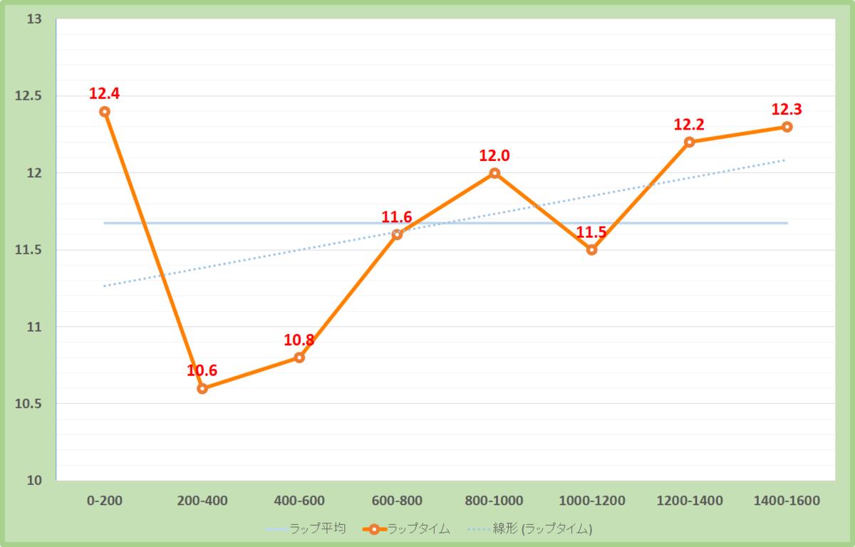 富士ステークス2020年のラップタイム表