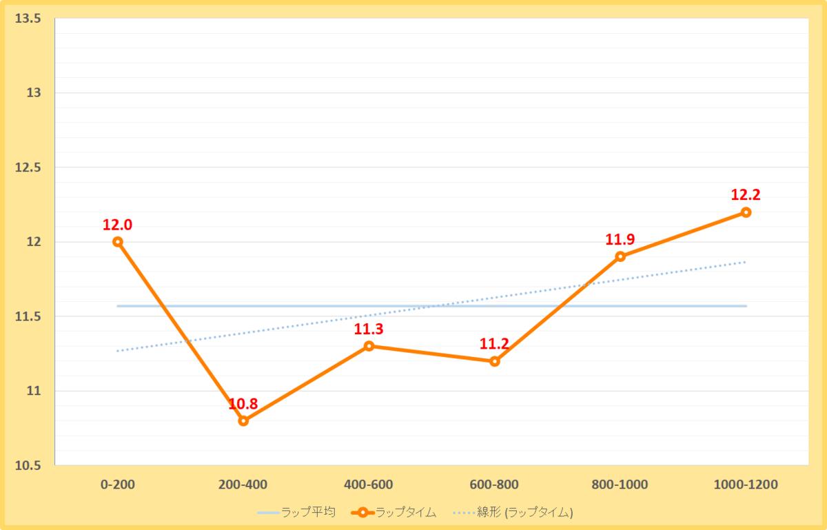 室町ステークス2020年のラップタイム表