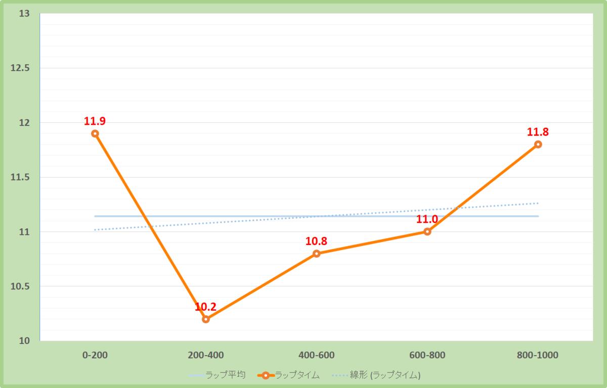 ルミエールオータムダッシュ2020年のラップタイム表