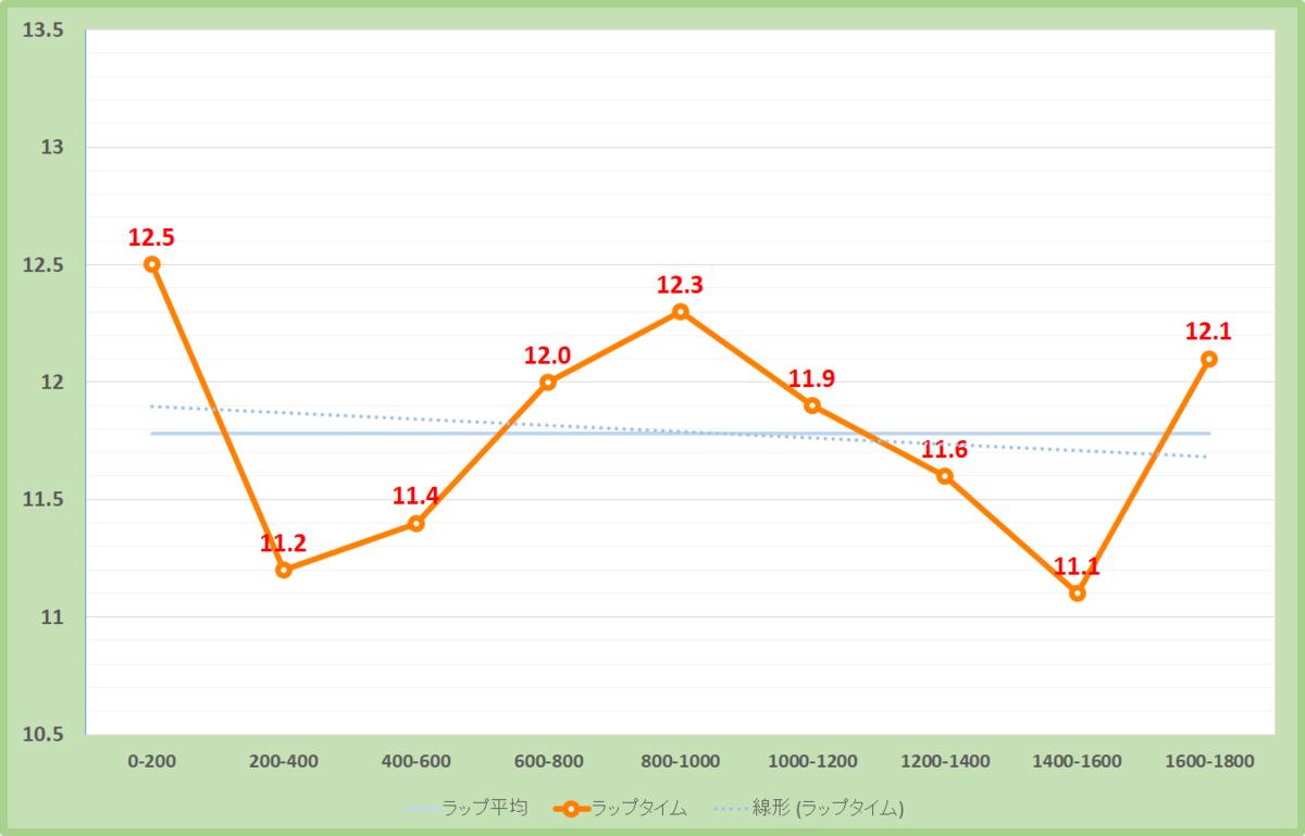 カシオペアステークス2020年のラップタイム表