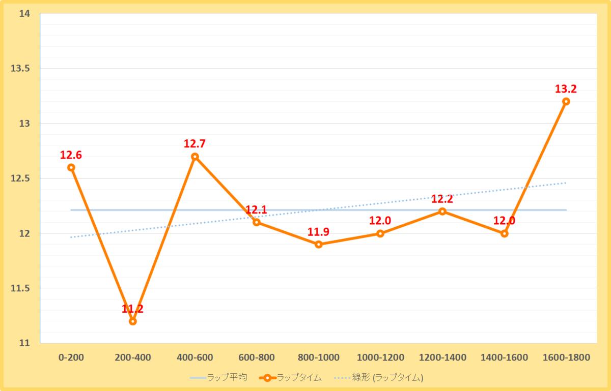 みやこステークス2020年のラップタイム表