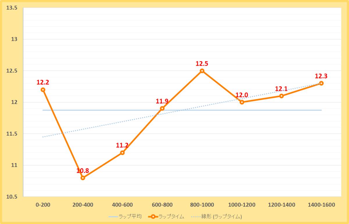 武蔵野ステークス2020年のラップタイム表