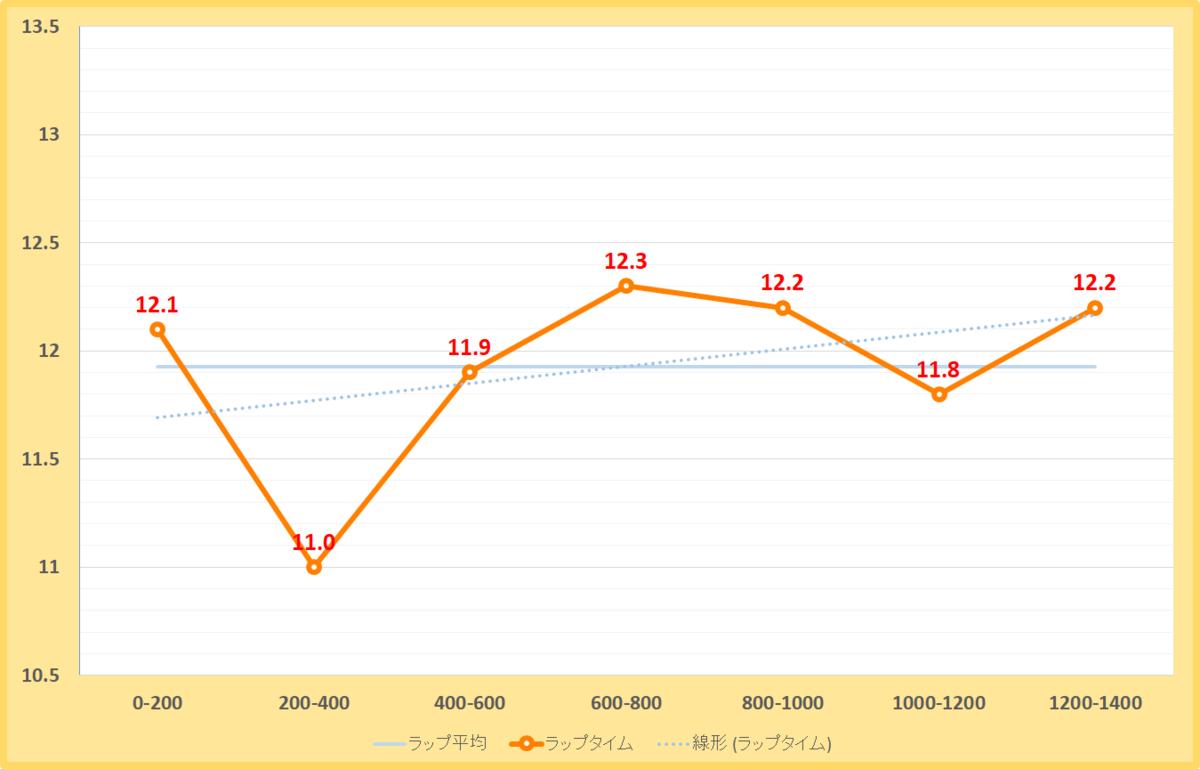 オータムリーフステークス2020年のラップタイム表