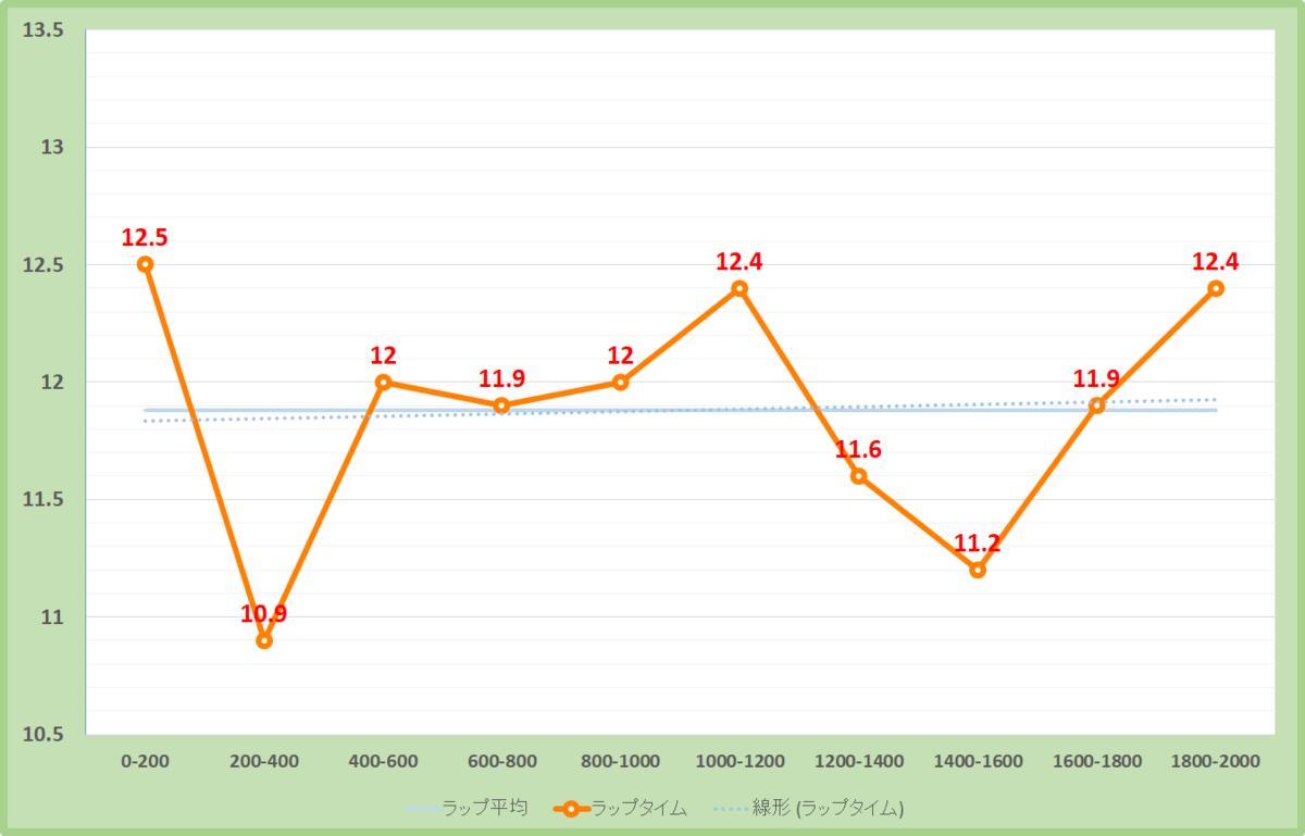アンドロメダステークス2020年のラップタイム表