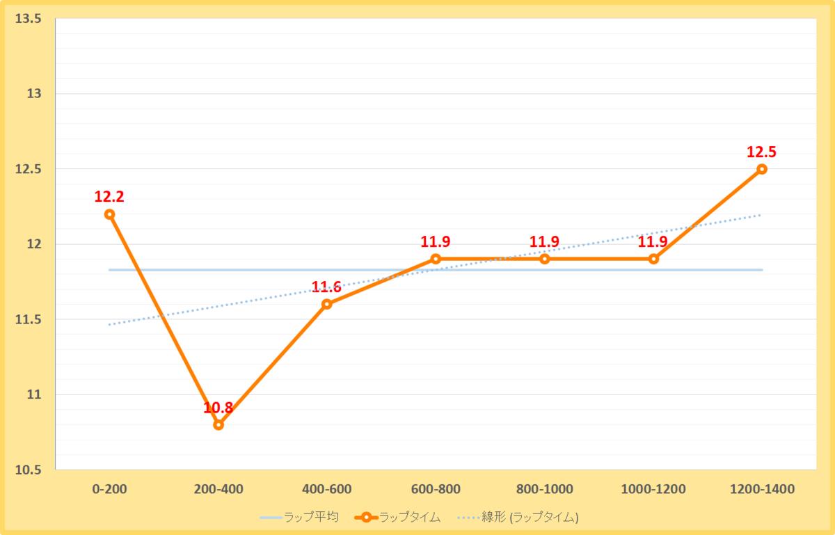 霜月ステークス2020年のラップタイム表
