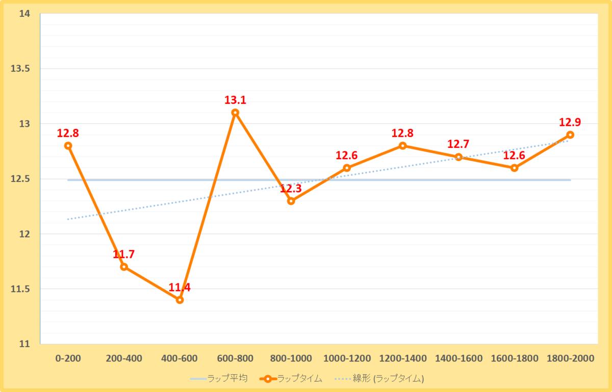 カノープスステークス2020年のラップタイム表