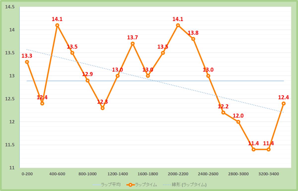 ステイヤーズステークス2020年のラップタイム表